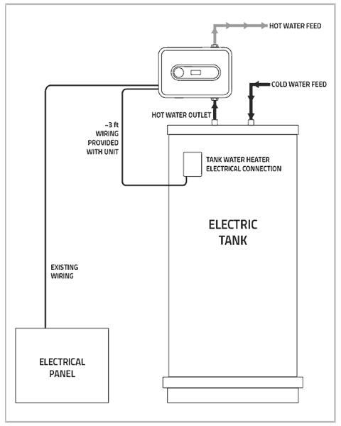 Prime Electric Water Heatiers In Waterloo Ia Dalton Plumbing Heating Wiring 101 Eumquscobadownsetwise Assnl